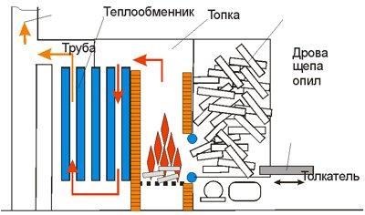 Котел №1, способ отопления: дрова