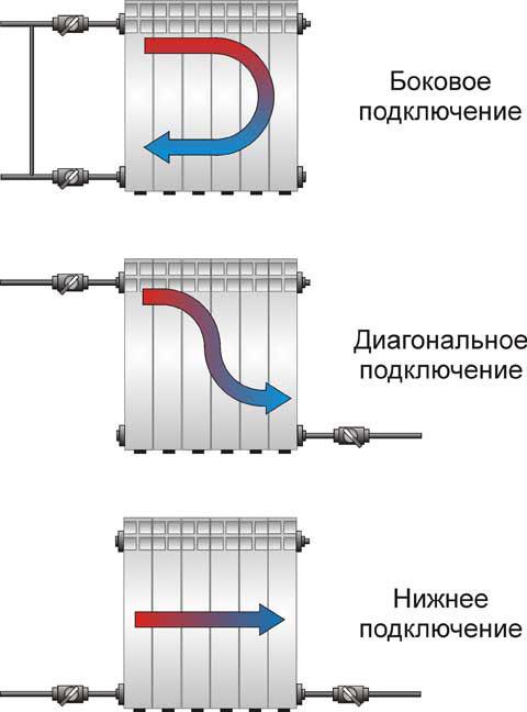 Способы подключения радиаторов и труб