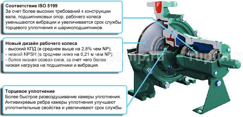 Насосы с сухим ротором