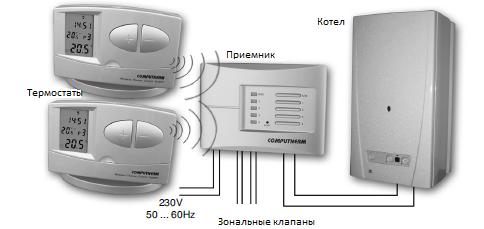 Как сберечь энергию в обычной системе отопления