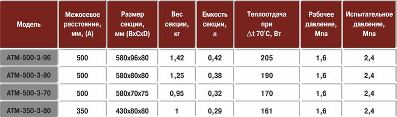 Преимущества радиаторов из алюминия