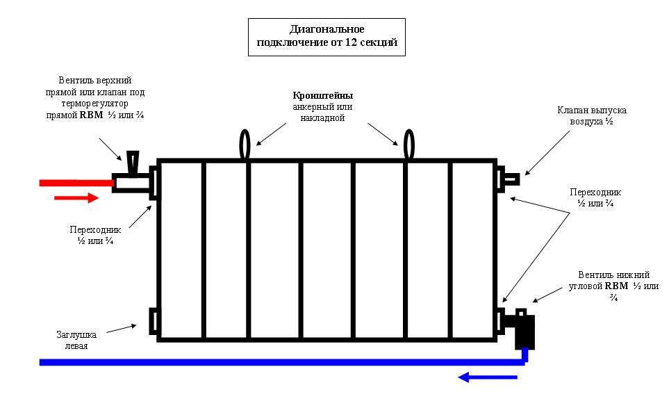 Способы подвода к трубам