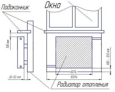 Инструкция монтажа радиаторов
