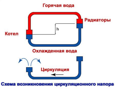 Плюсы и минусы парового отопления