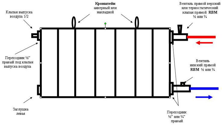 Последовательность замены радиаторов