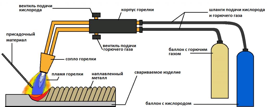 Принцип газосварки