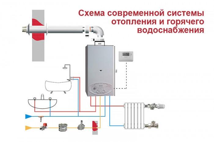 Классические способы отопления
