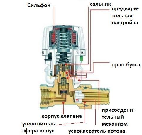 Классификация терморегуляторов по типу конструкции