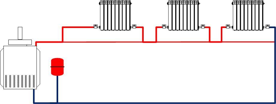 Какими бывают дачные отопительные системы