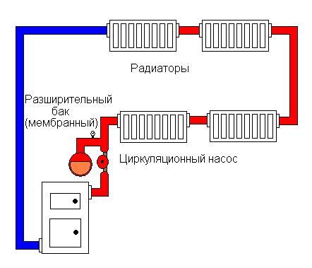 Выбор схемы отопления