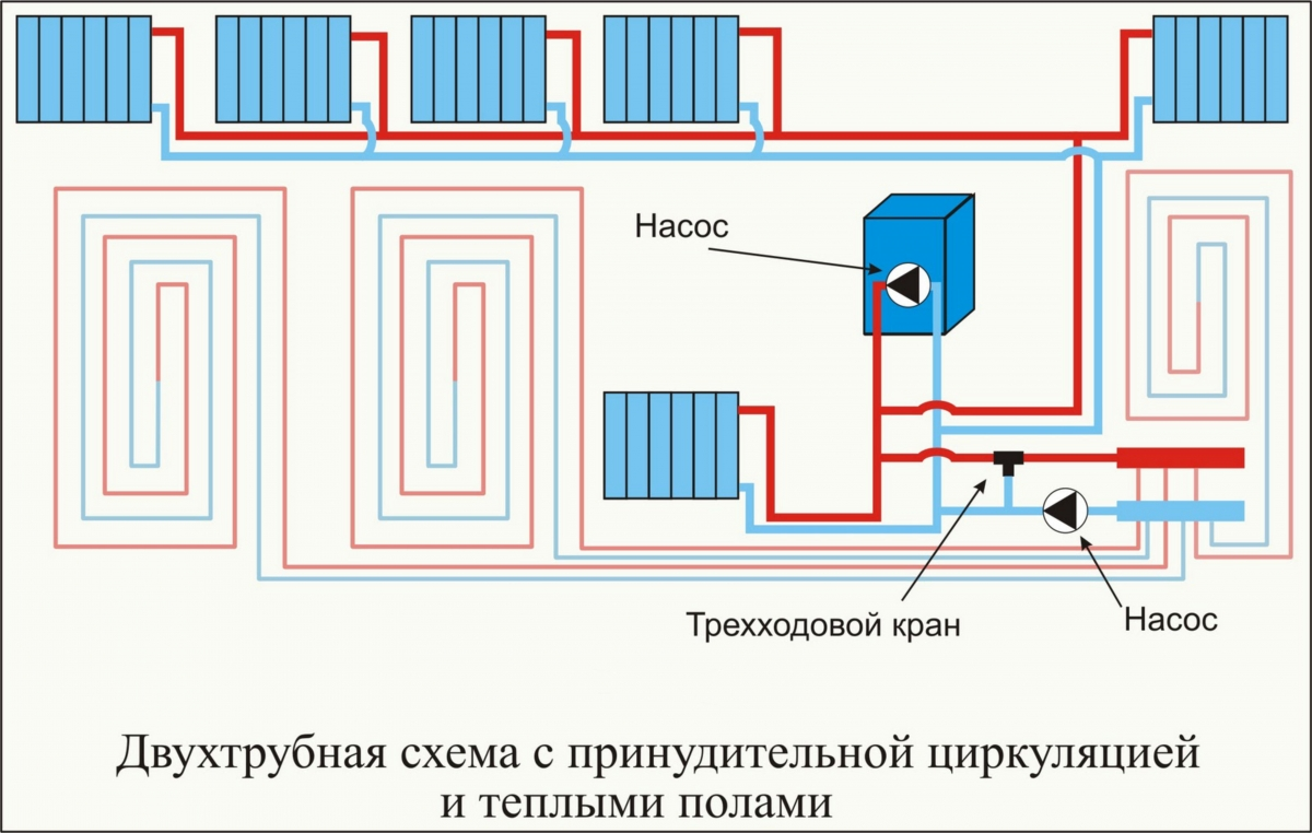 Двухтрубное отопление частного дома своими руками