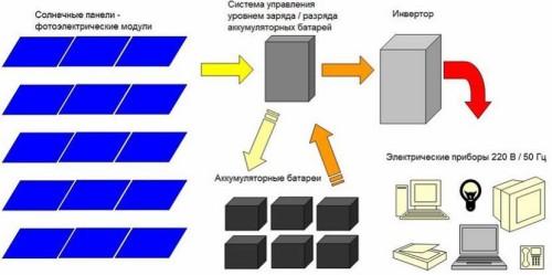 Особенности монтажа солнечного коллектора
