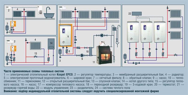 Подвод электричества