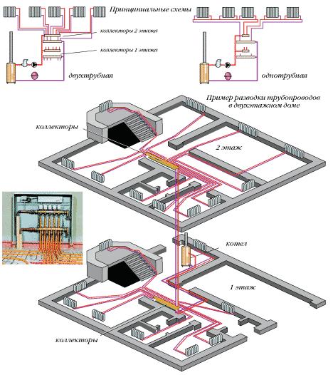 Когда здание с двумя этажами