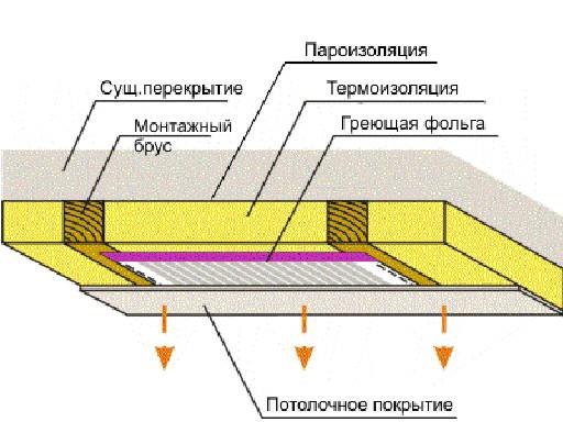 Монтаж обогревателя на потолке
