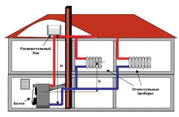 Система отопления на твердом топливе