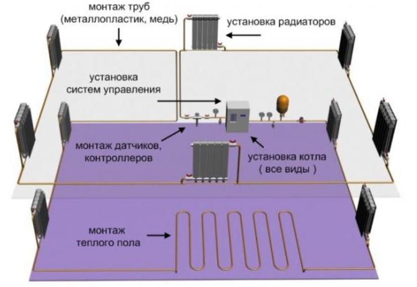 Фото схема отопления своими руками