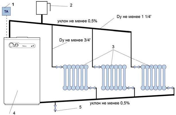Какая должна быть система отопления в доме