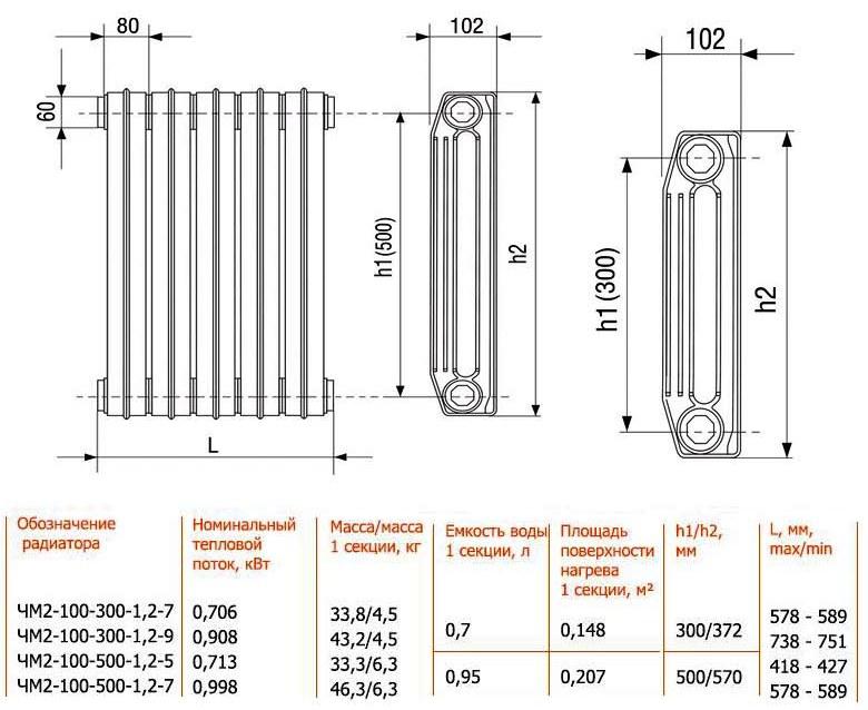 Характеристики батарей из чугуна