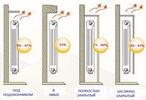 Как рассчитать для отопления батареи