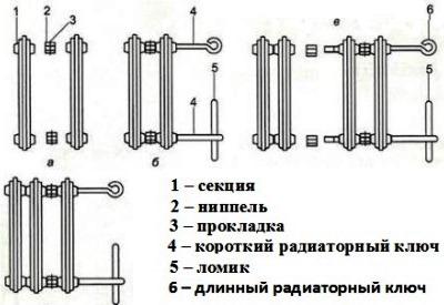 Монтаж радиаторов, условия и нормативы