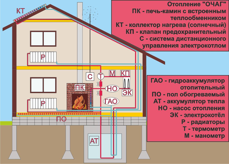 Схема печки в частном дом