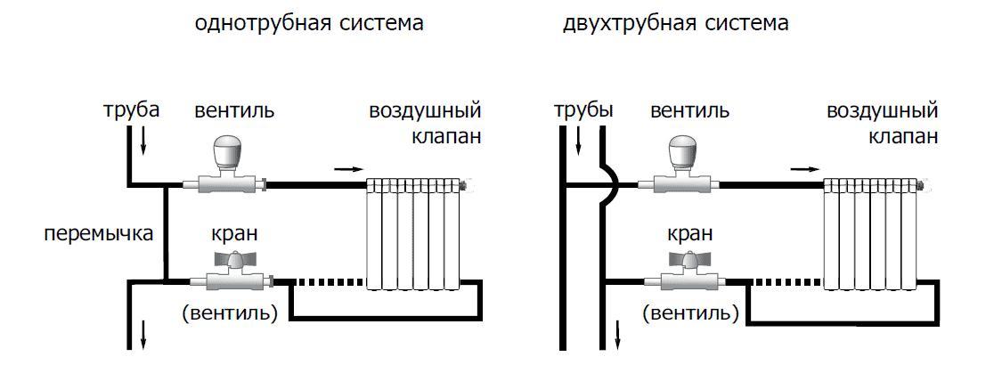 Подключение алюминиевого радиатора отопления своими руками
