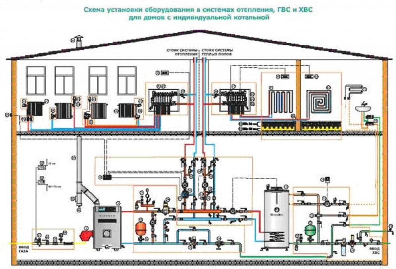 Организация работы альтернативной системы отопления