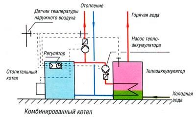 Контроль взаимодействующих температур