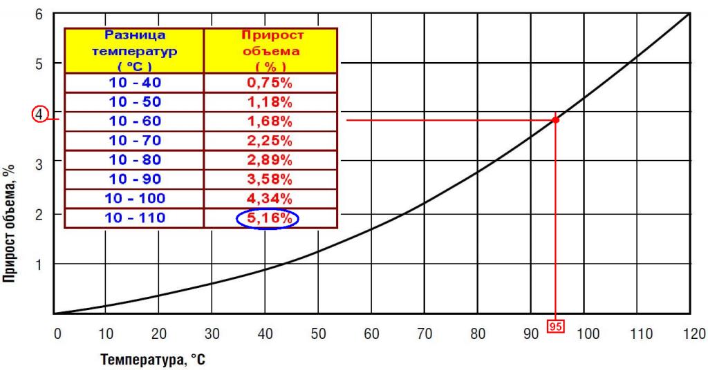 Приемлемая температура для тепловой сети