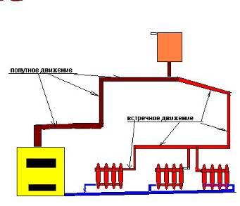 Организация гравитационного отопления