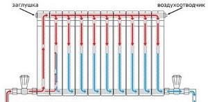 Схемы разводки радиаторов отопления