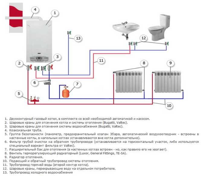 Одноконтурное отопление частного дома своими руками