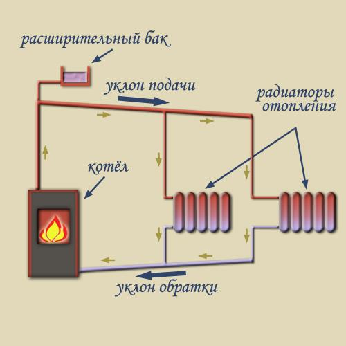 Циркулирование носителя тепла