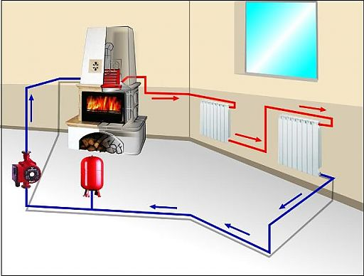 Схема печного отопления