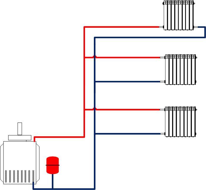 Типы отопительной системы
