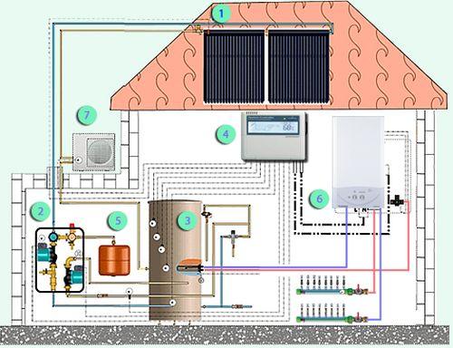 Системы отопления комбинированного типа