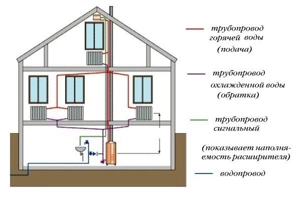 Отопление двухэтажного дома двухтрубной системой