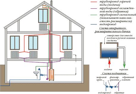 Конструкция двухтрубной системы