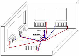 Различия между тройниковой и лучевой системами