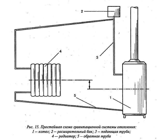Строение отопительной системы