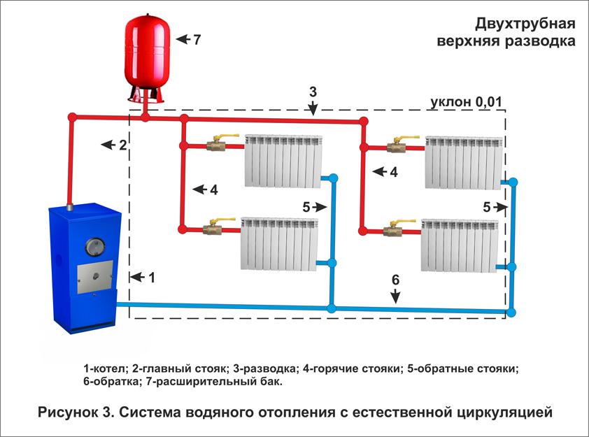 Схема подключения радиаторов двухэтажного частного дома