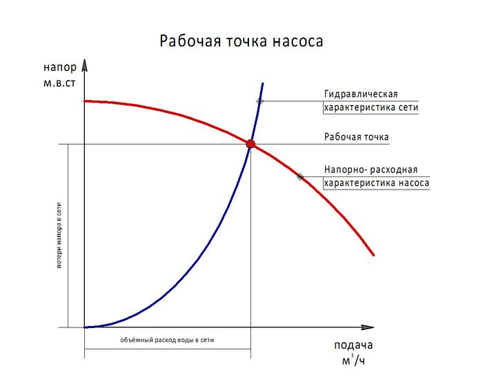 Вычисление силы давления