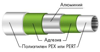Особенности отопительных труб