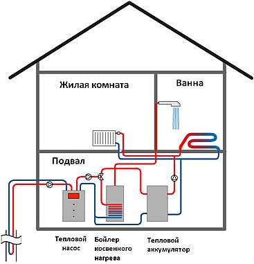 Преимущества тепловых насосов