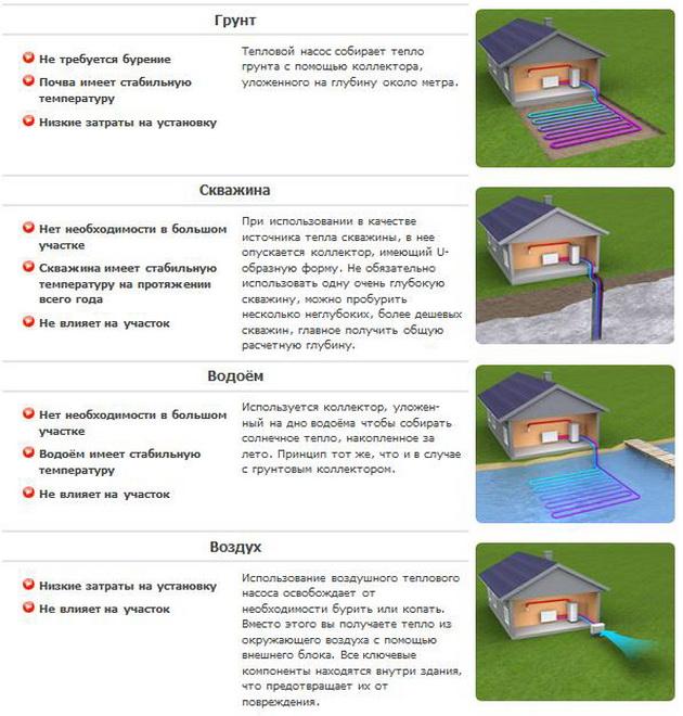 Разновидности тепловых насосов