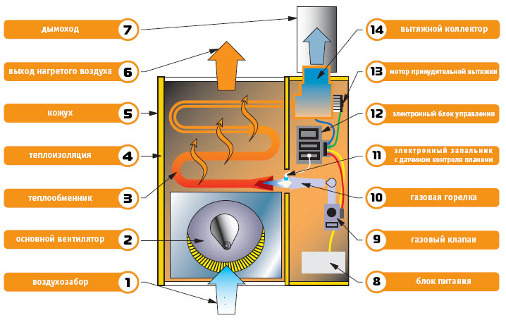 Газовые, электрические и водяные