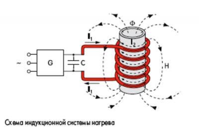 Структура индукционного котла