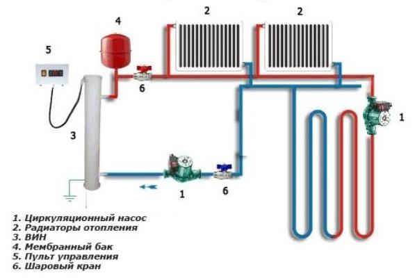Плюсы работы системы с насосом
