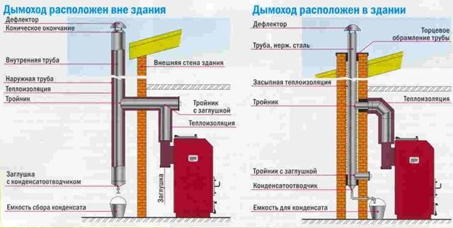 Подсоединение к дымовой трубе